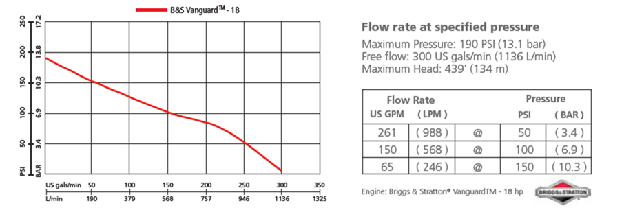 b2x 18 performance graph