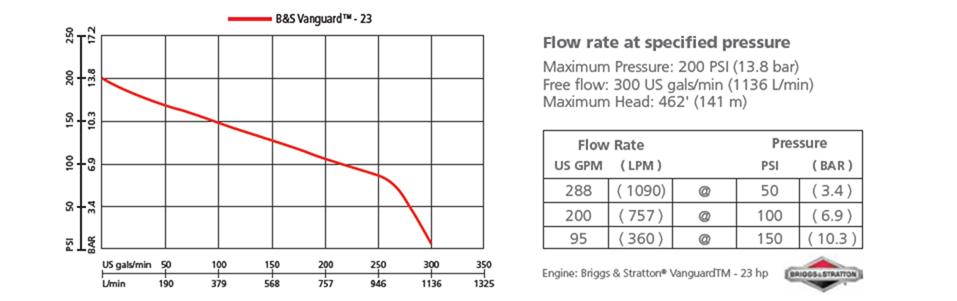 b2x 23 performance graph
