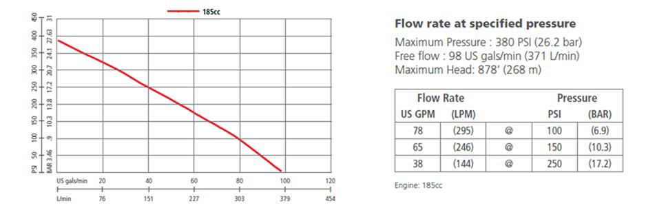 Mark 3 performance graph